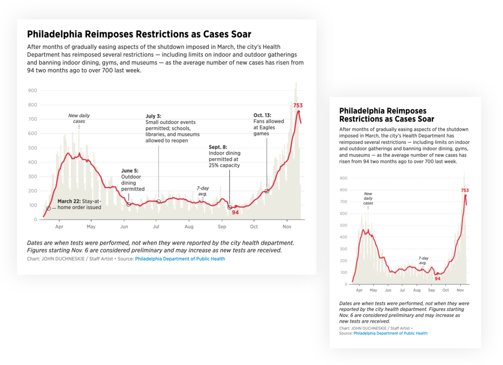 A line chart with lots of annotations, once as a Desktop view and once as a Mobile view.
